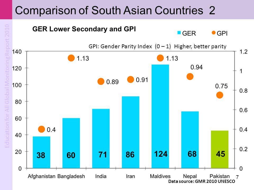 Comparison of South Asian Countries 2