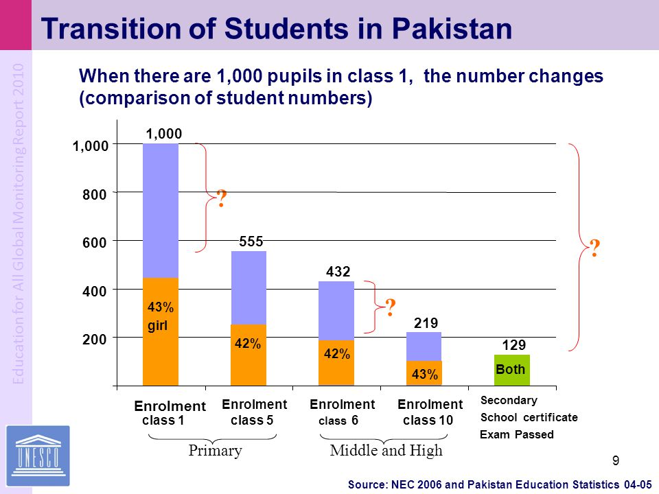 Transition of Students in Pakistan