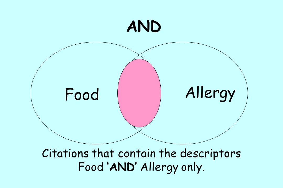 Citations that contain the descriptors Food 'AND' Allergy only.