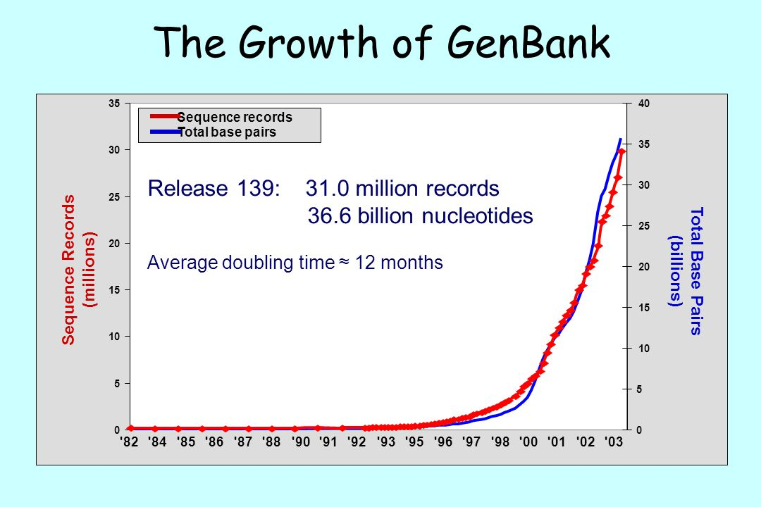 The Growth of GenBank Release 139: 31.0 million records