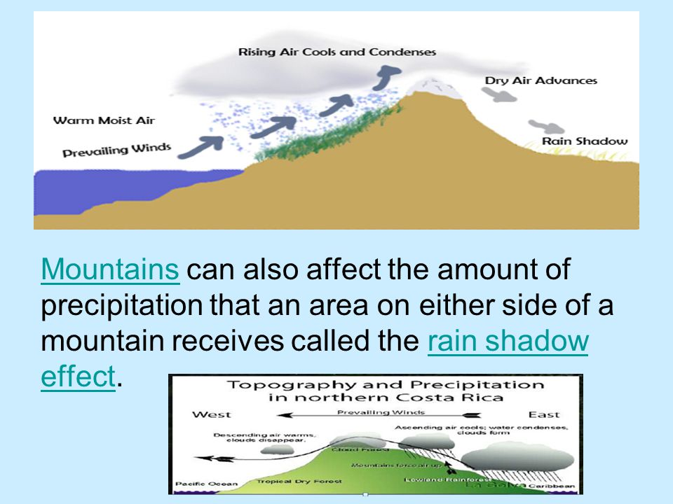 Mountains can also affect the amount of precipitation that an area on either side of a mountain receives called the rain shadow effect.