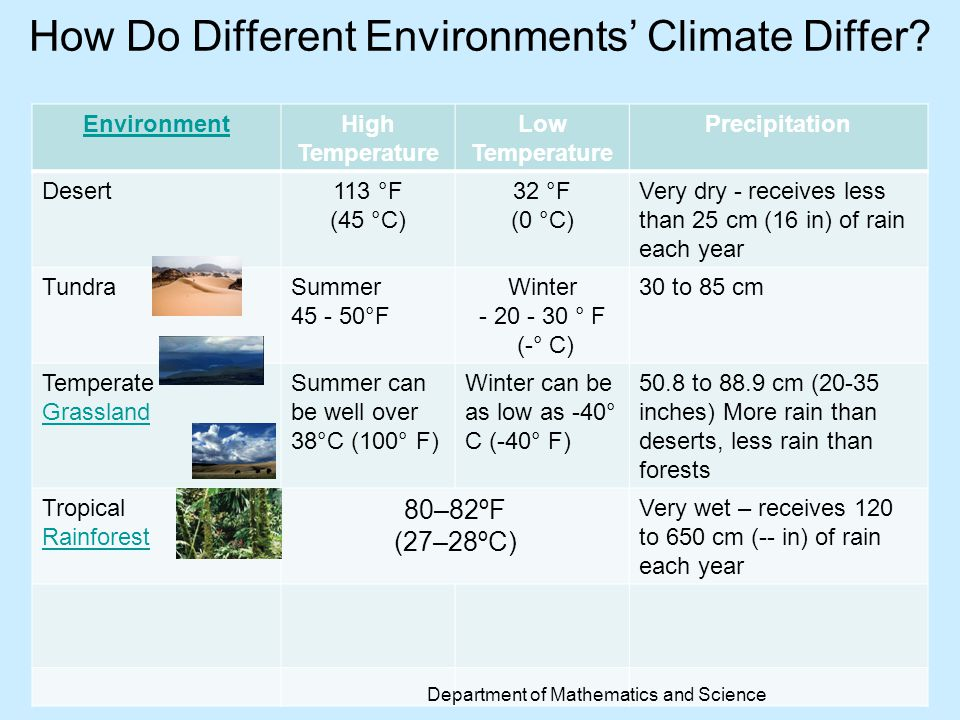 How Do Different Environments' Climate Differ
