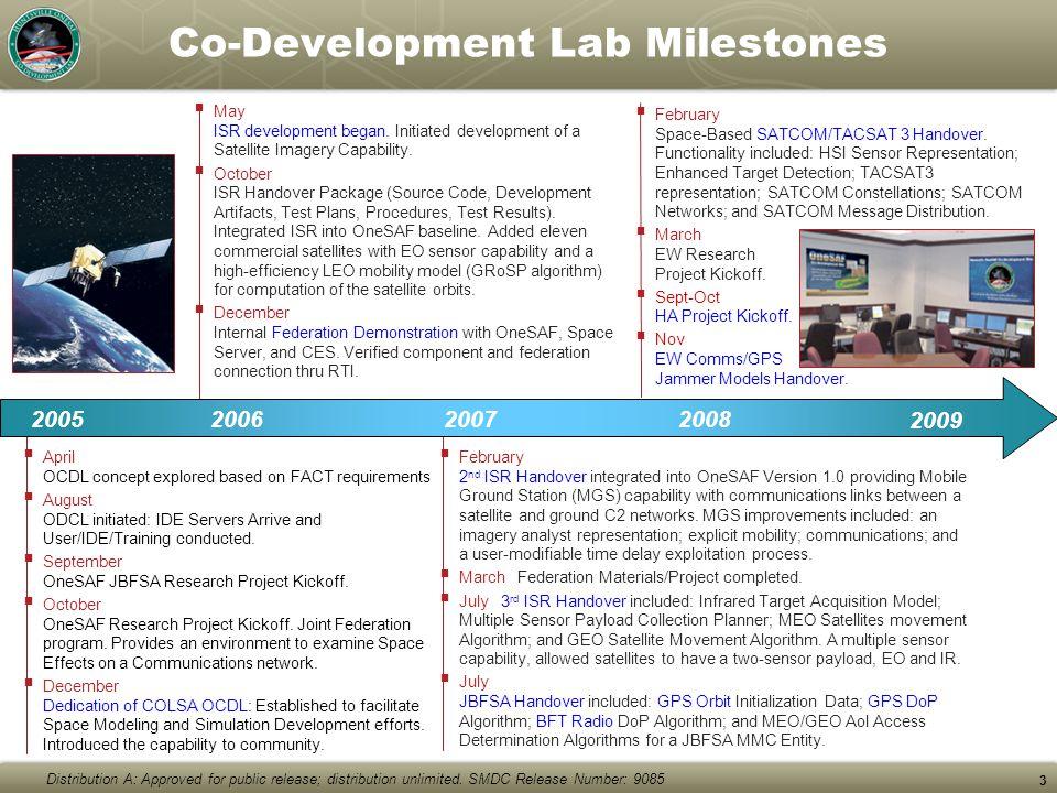 Co-Development Lab Milestones