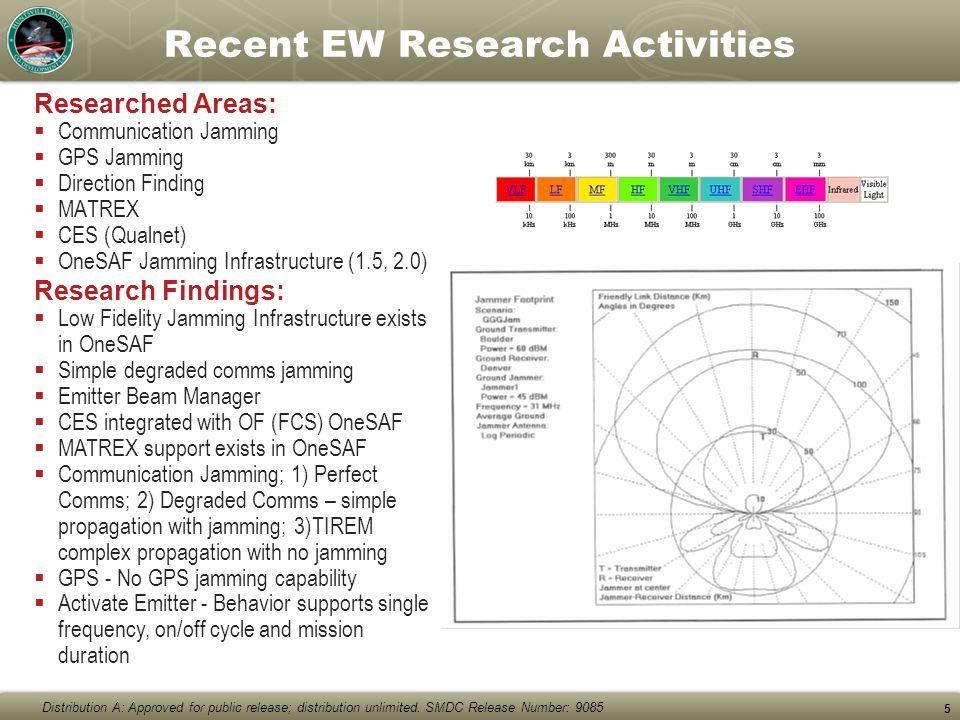 Recent EW Research Activities