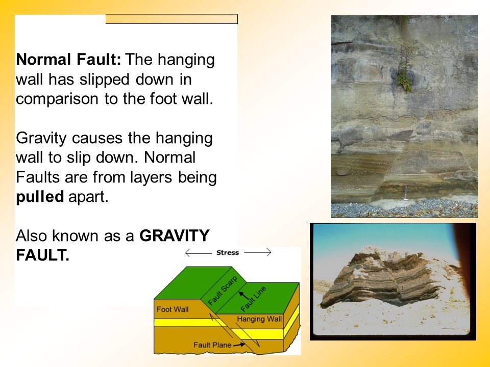 Normal Fault: The hanging wall has slipped down in comparison to the foot wall.