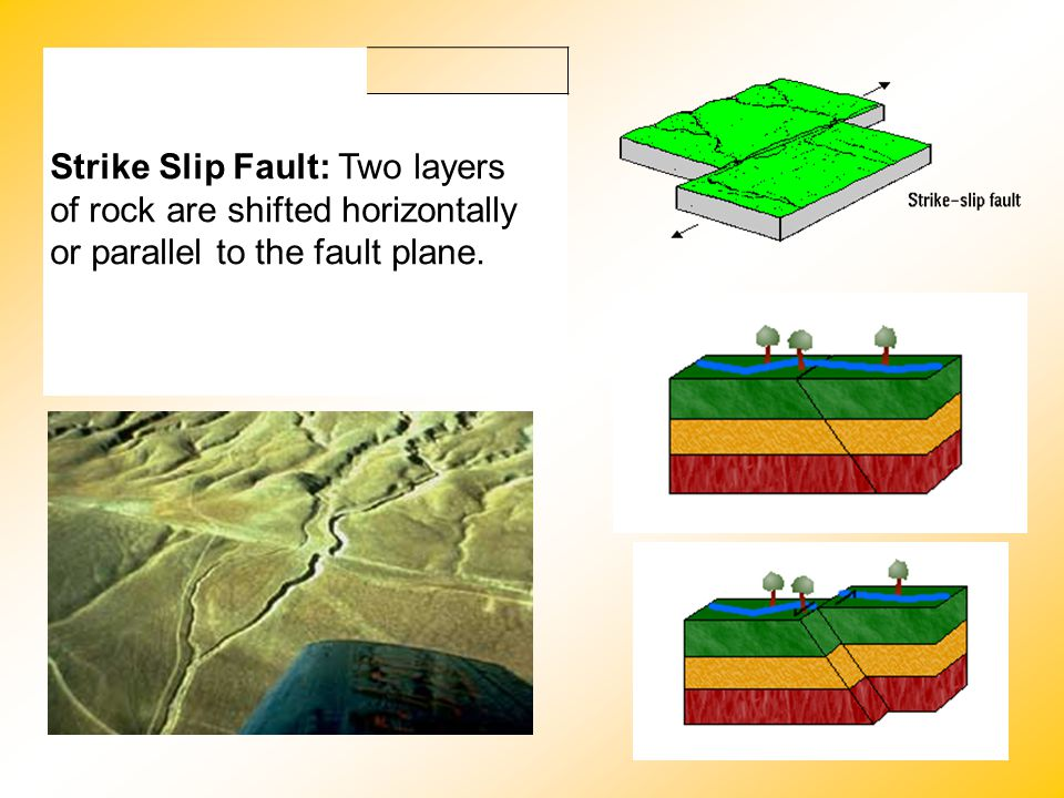 Strike Slip Fault: Two layers of rock are shifted horizontally or parallel to the fault plane.