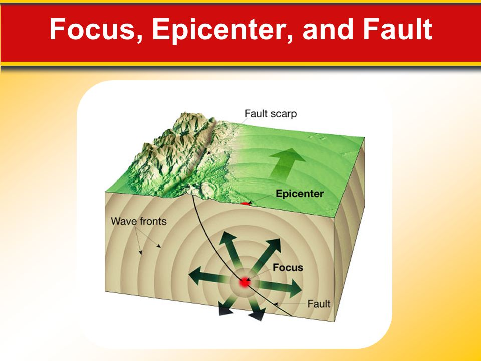 Focus, Epicenter, and Fault