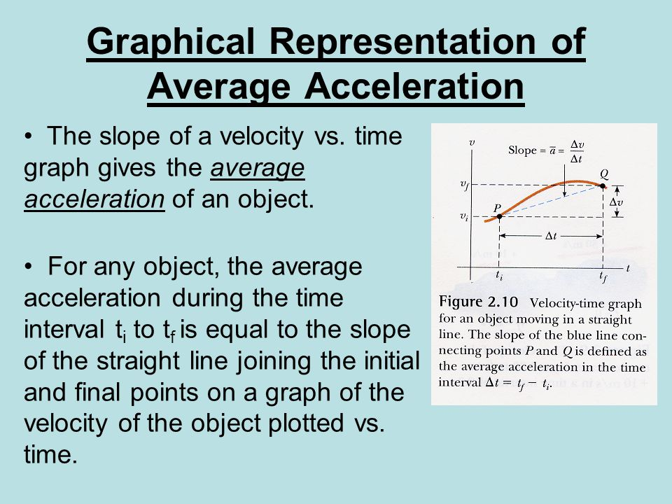 Graphical Representation of Average Acceleration