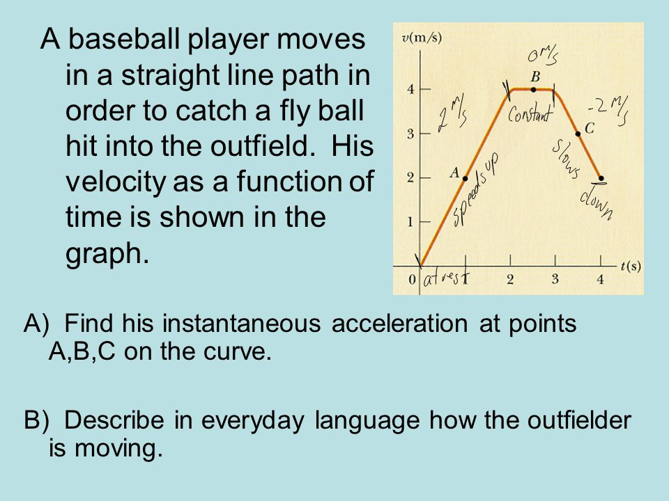A baseball player moves in a straight line path in order to catch a fly ball hit into the outfield. His velocity as a function of time is shown in the graph.