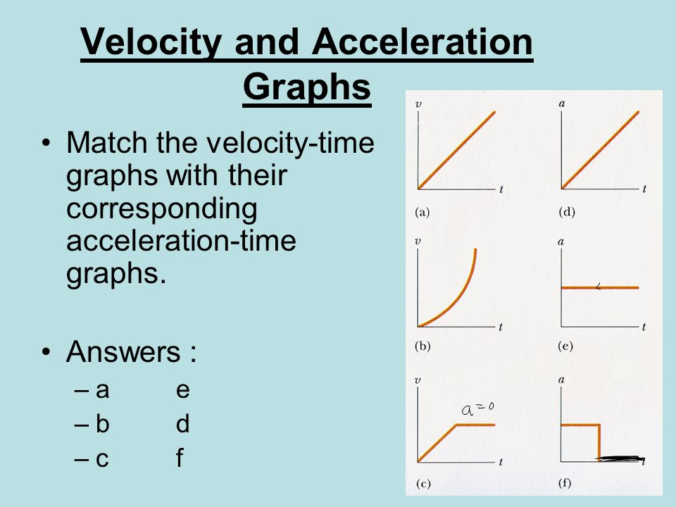 Velocity and Acceleration Graphs