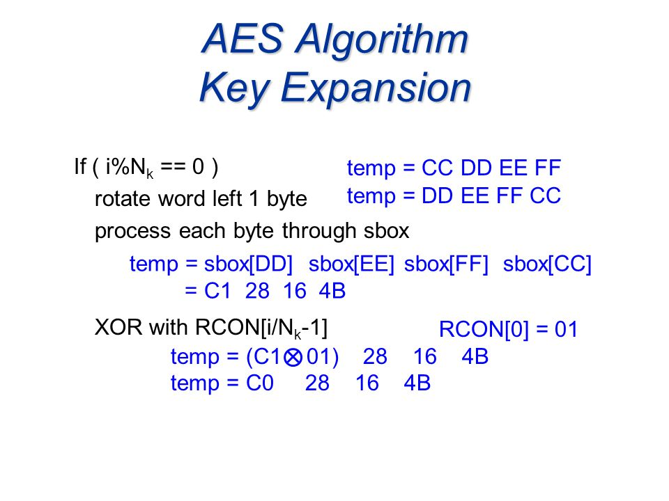 AES Algorithm Key Expansion