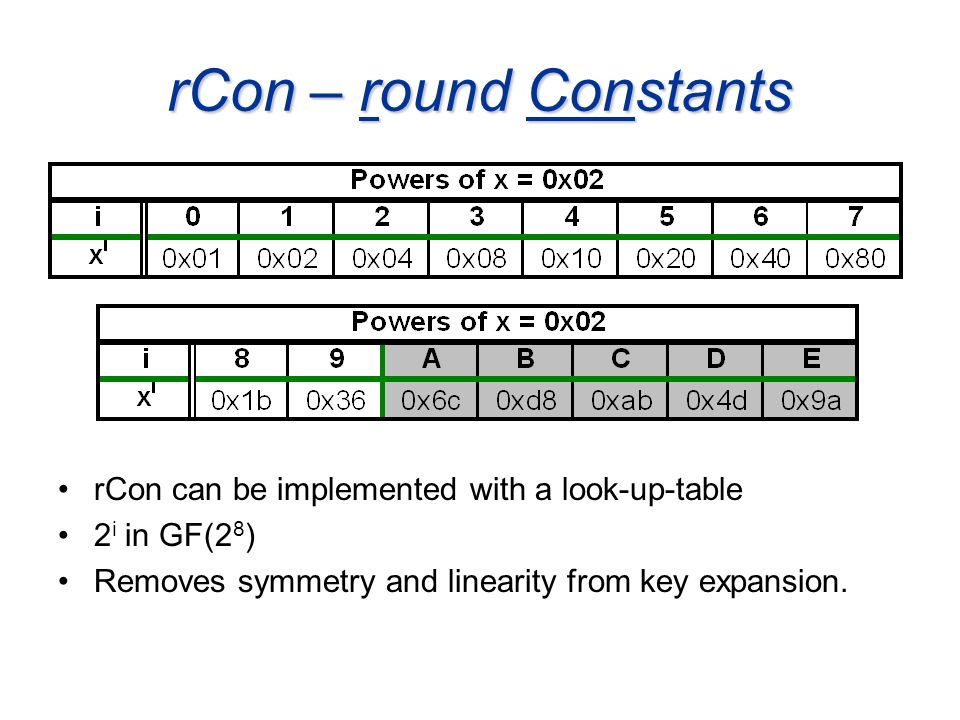 rCon – round Constants rCon can be implemented with a look-up-table