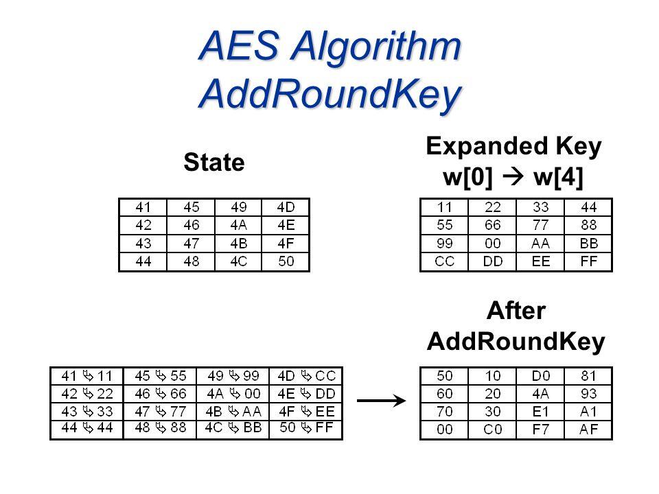 AES Algorithm AddRoundKey