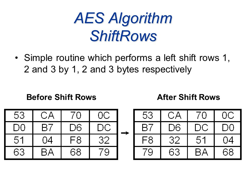 AES Algorithm ShiftRows