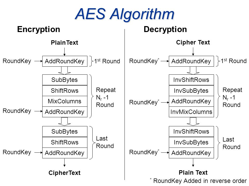 AES Algorithm Encryption Decryption PlainText Cipher Text RoundKey