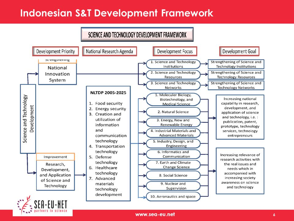 Indonesian S&T Development Framework