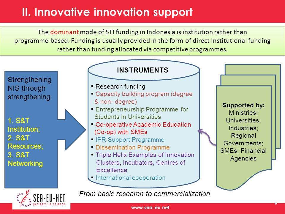 II. Innovative innovation support