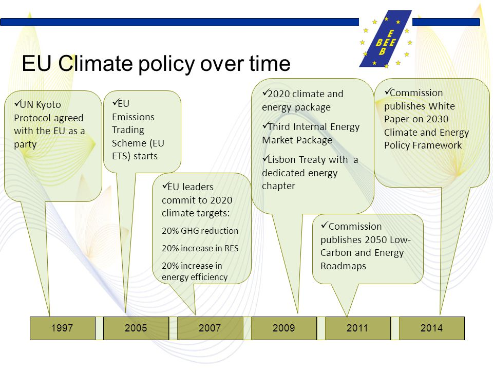 EU climate policy over time