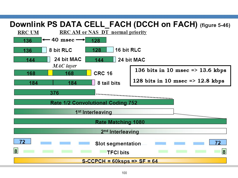 Downlink PS DATA CELL_FACH (DCCH on FACH) (figure 5-46)