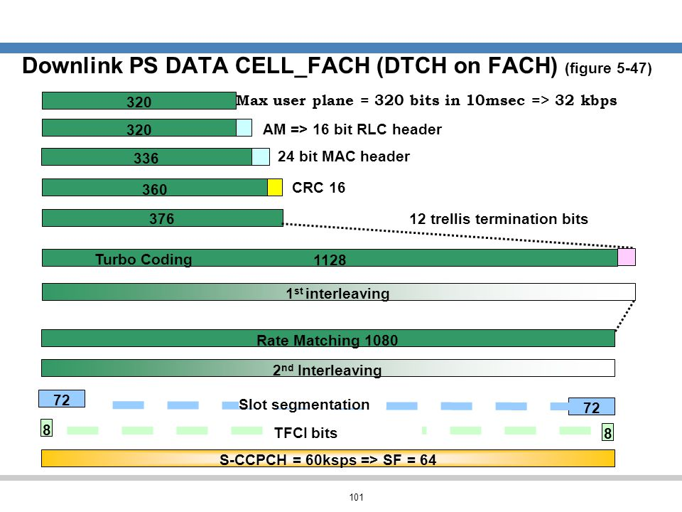 Downlink PS DATA CELL_FACH (DTCH on FACH) (figure 5-47)