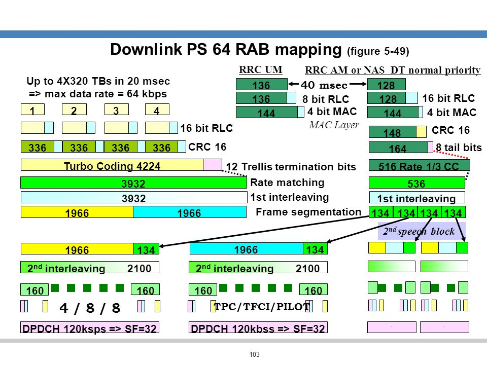 Downlink PS 64 RAB mapping (figure 5-49)