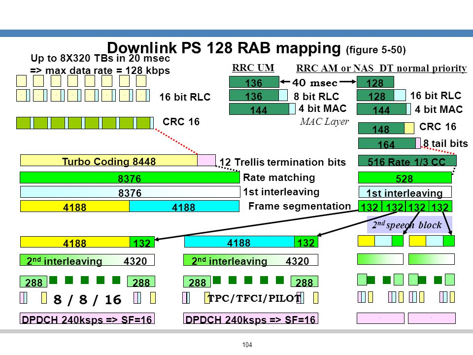 Downlink PS 128 RAB mapping (figure 5-50)