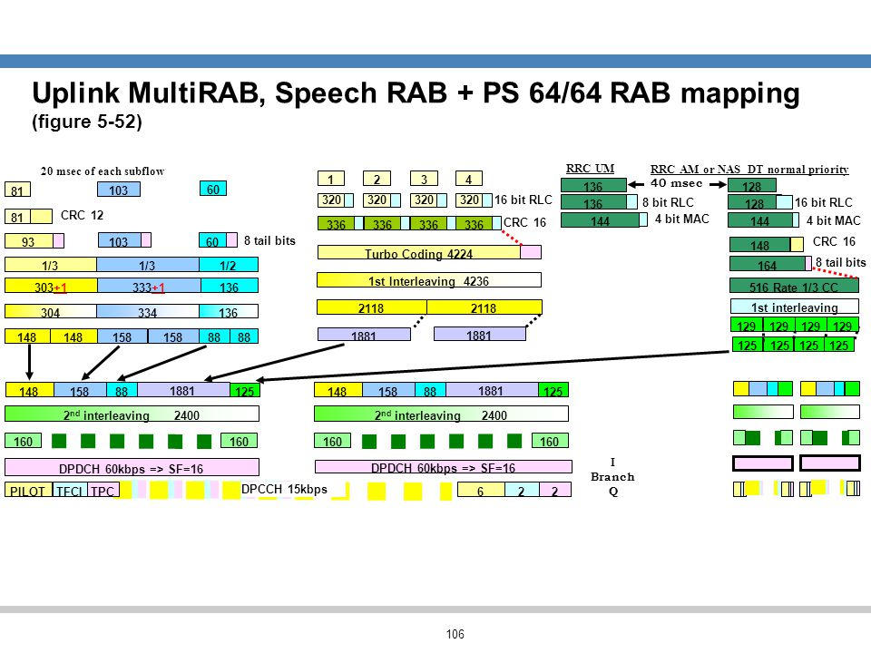 Uplink MultiRAB, Speech RAB + PS 64/64 RAB mapping (figure 5-52)