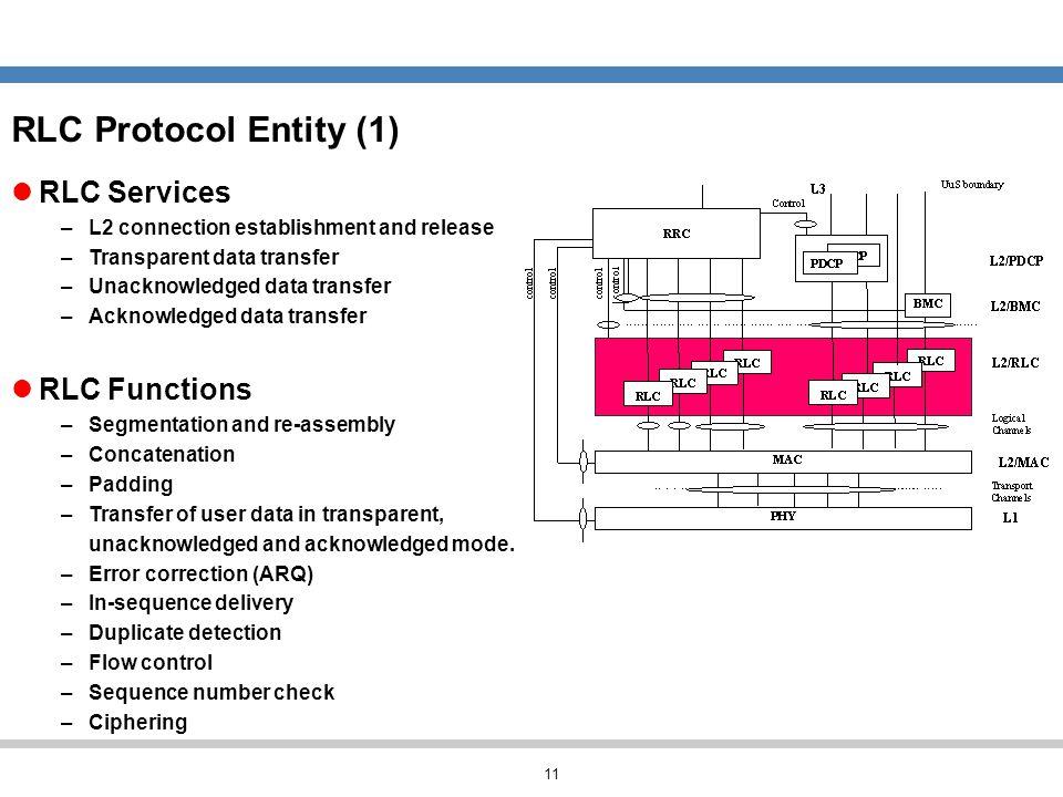 RLC Protocol Entity (1) RLC Services RLC Functions