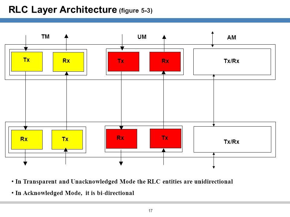 RLC Layer Architecture (figure 5-3)