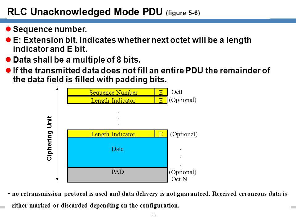 RLC Unacknowledged Mode PDU (figure 5-6)