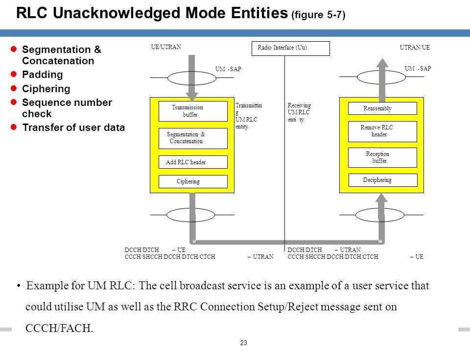 RLC Unacknowledged Mode Entities (figure 5-7)