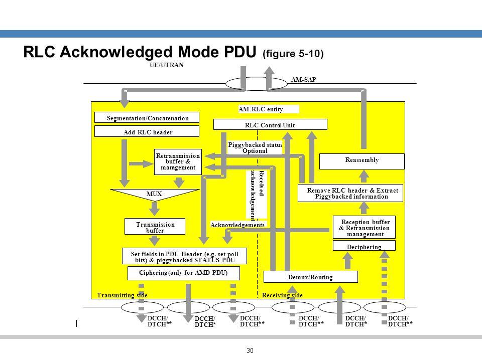RLC Acknowledged Mode PDU (figure 5-10)