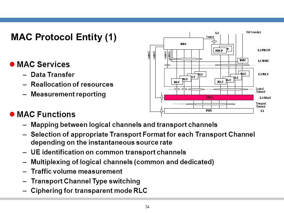 MAC Protocol Entity (1) MAC Services MAC Functions Data Transfer
