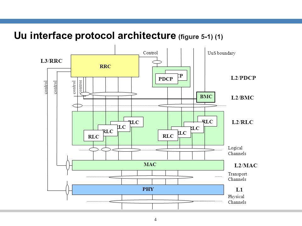 Uu interface protocol architecture (figure 5-1) (1)
