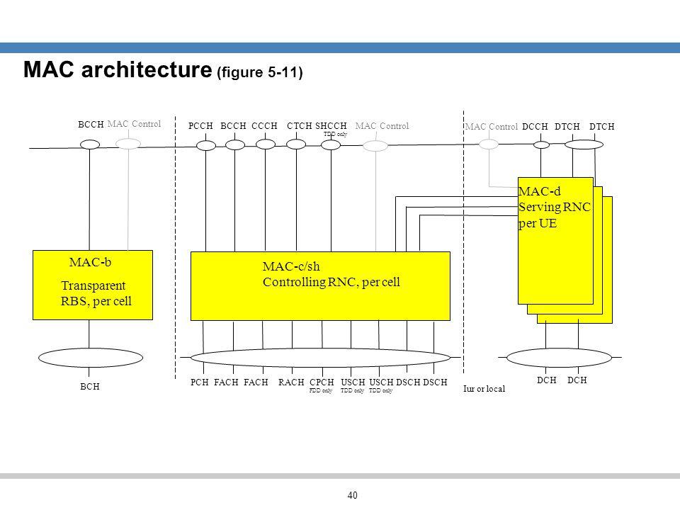 MAC architecture (figure 5-11)