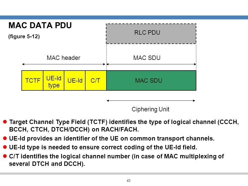 MAC DATA PDU (figure 5-12) RLC PDU. MAC header. MAC SDU. UE-Id. TCTF. UE-Id. C/T. MAC SDU. type.