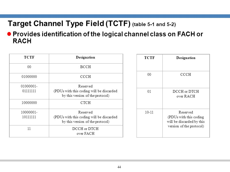 Target Channel Type Field (TCTF) (table 5-1 and 5-2)