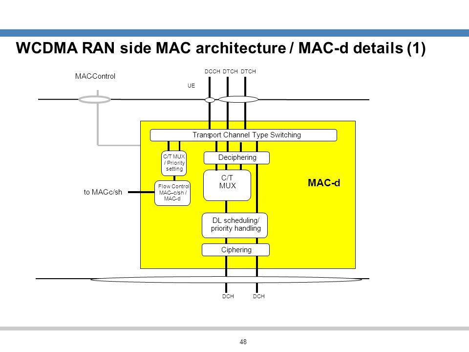 WCDMA RAN side MAC architecture / MAC-d details (1)