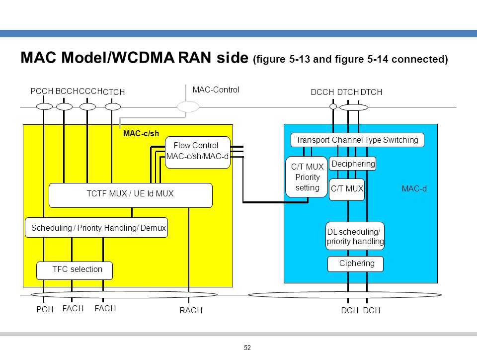 MAC Model/WCDMA RAN side (figure 5-13 and figure 5-14 connected)