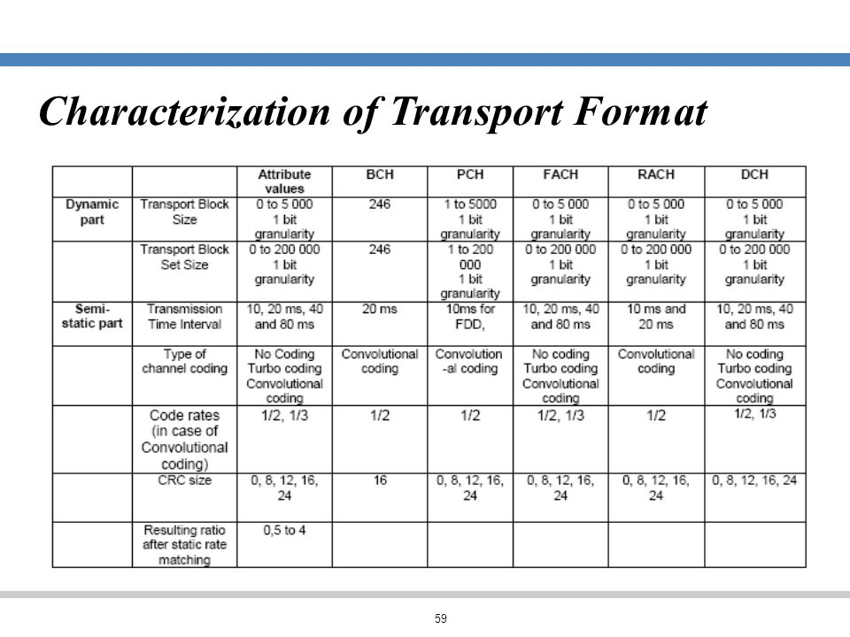 Characterization of Transport Format
