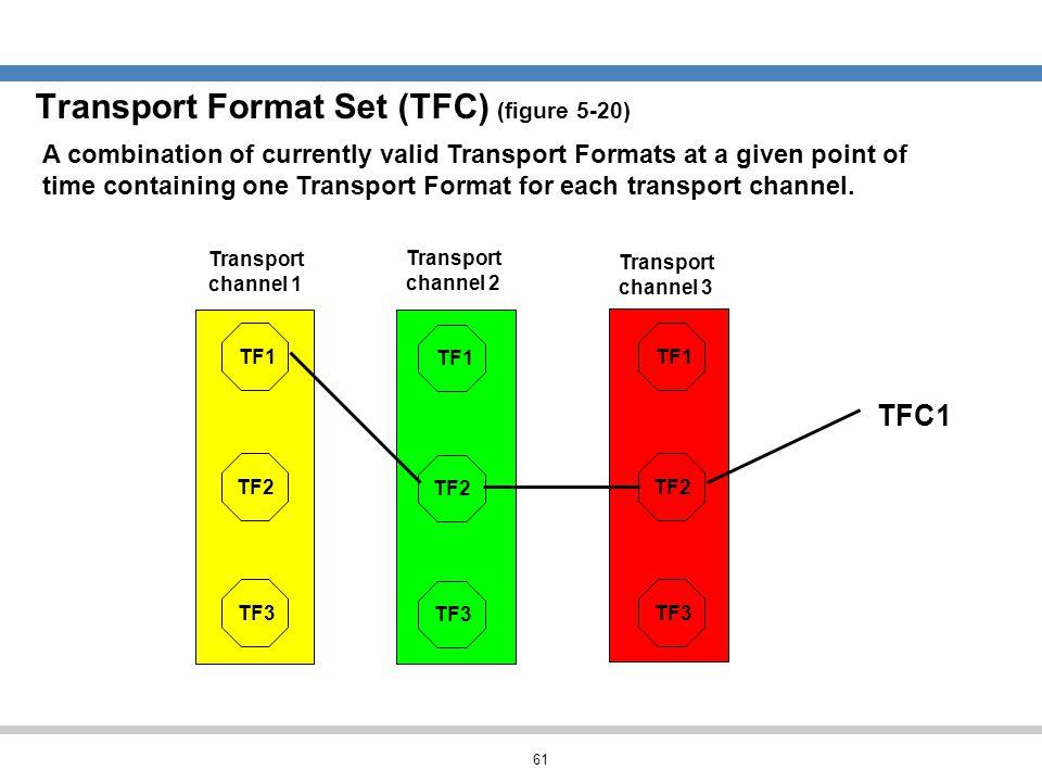 Transport Format Set (TFC) (figure 5-20)