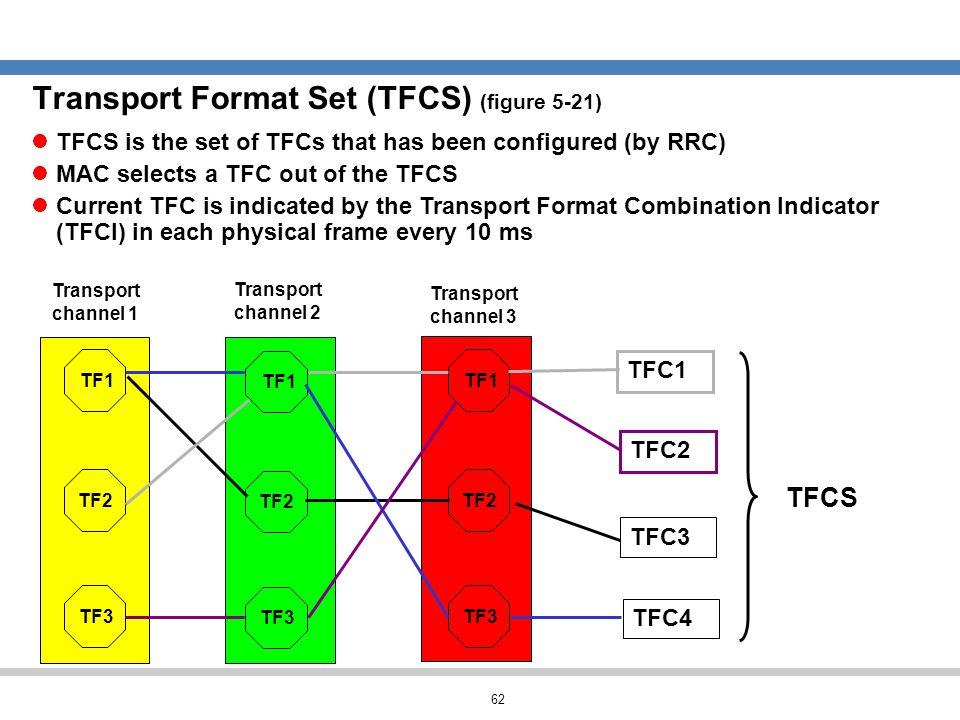Transport Format Set (TFCS) (figure 5-21)