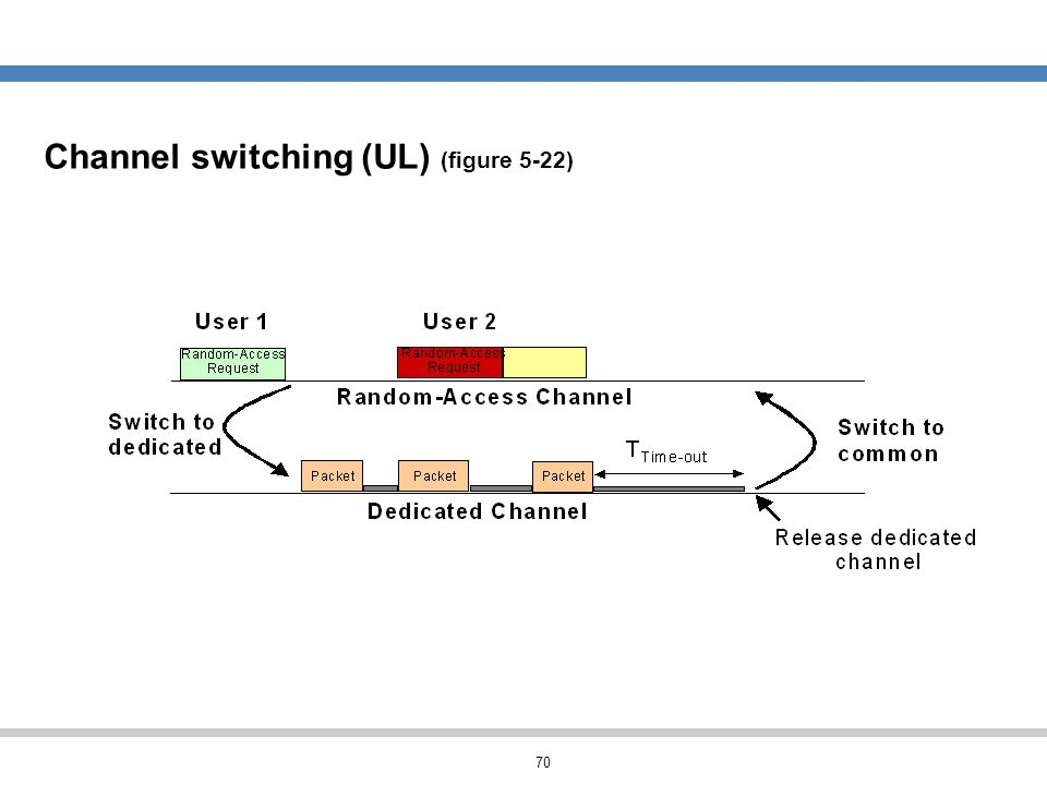 Channel switching (UL) (figure 5-22)