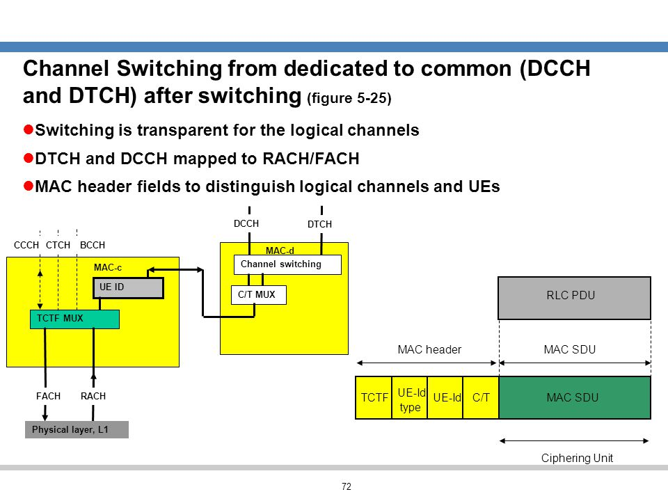 Channel Switching from dedicated to common (DCCH and DTCH) after switching (figure 5-25)