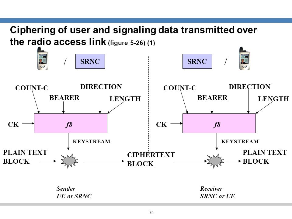 Ciphering of user and signaling data transmitted over the radio access link (figure 5-26) (1)