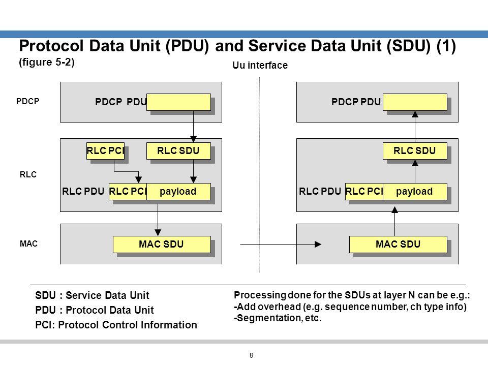 Protocol Data Unit (PDU) and Service Data Unit (SDU) (1) (figure 5-2)