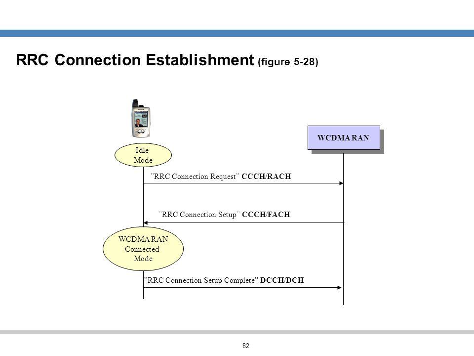 RRC Connection Establishment (figure 5-28)
