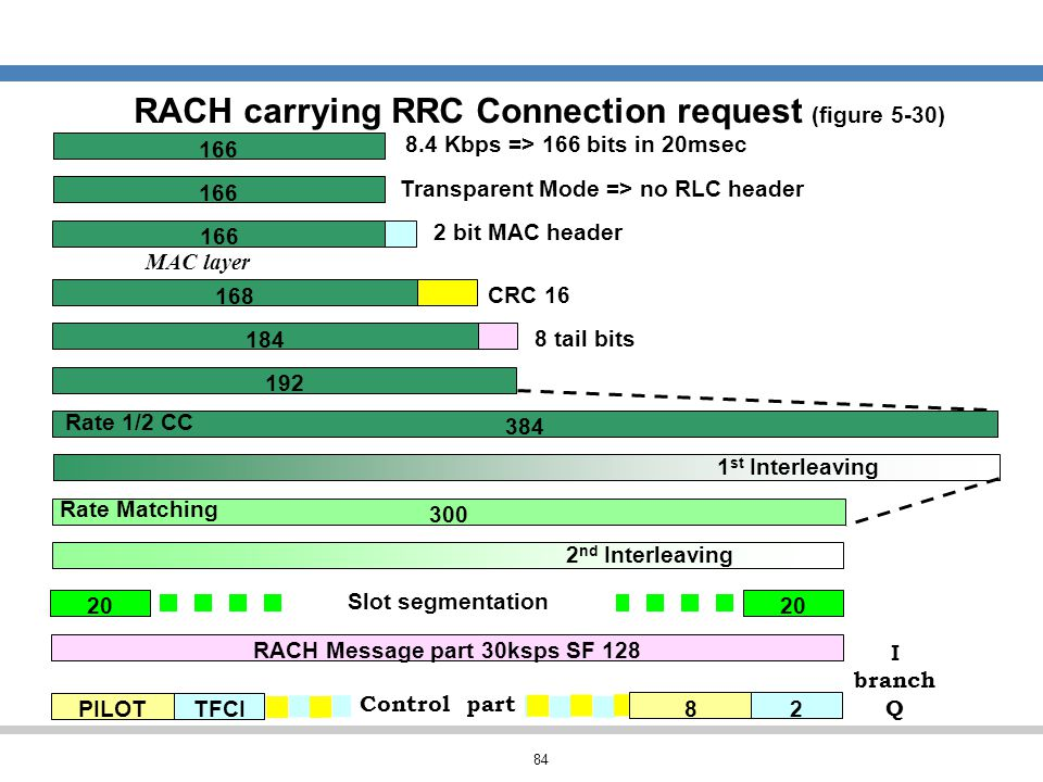 RACH carrying RRC Connection request (figure 5-30)
