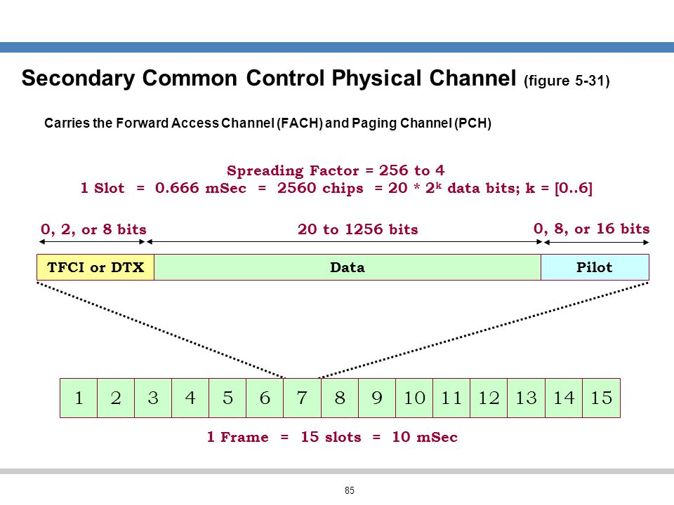 Secondary Common Control Physical Channel (figure 5-31)