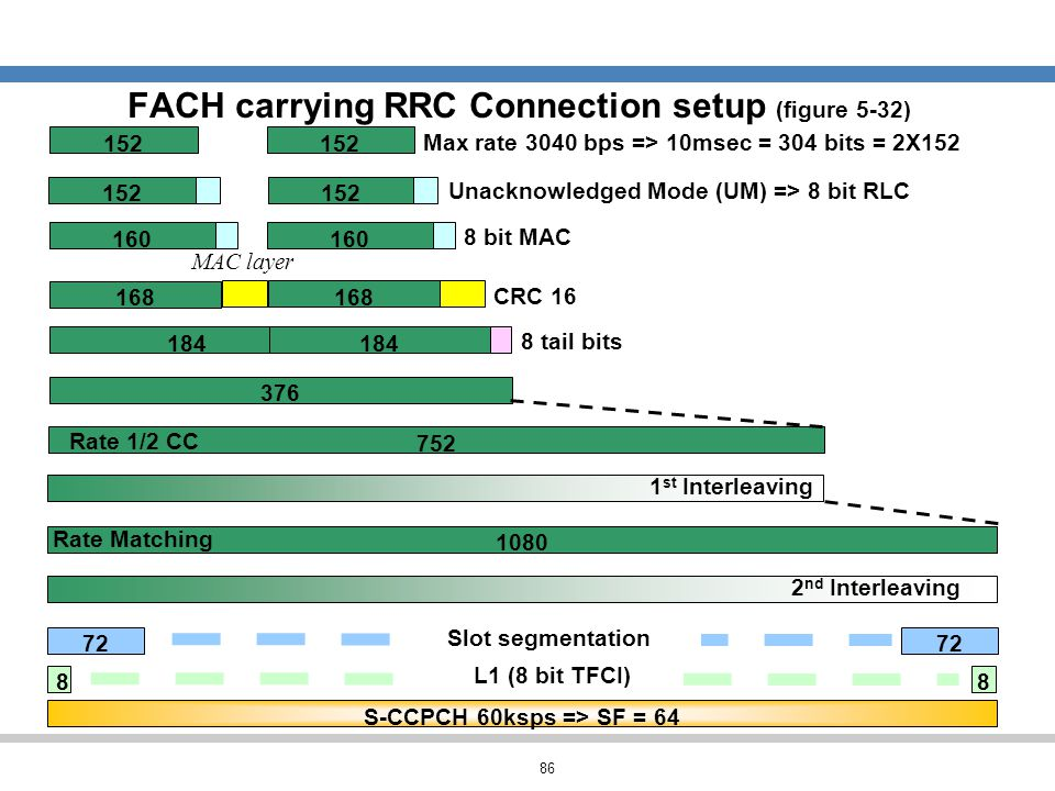 FACH carrying RRC Connection setup (figure 5-32)